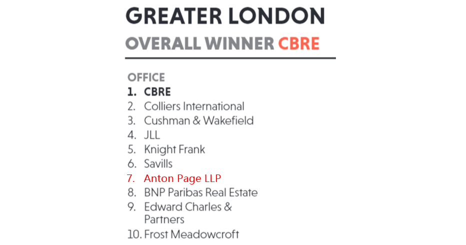 Anton Page in 7th place for the Top Niche Office Agency in Greater London CBRE